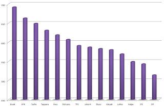 Kuinka liigamaalivahtien tilastot vastaavat joukkueiden sarjasijoituksia?